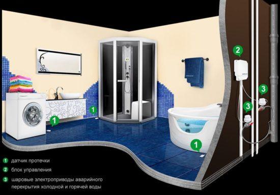 Система защиты от протечек воды алиэкспресс